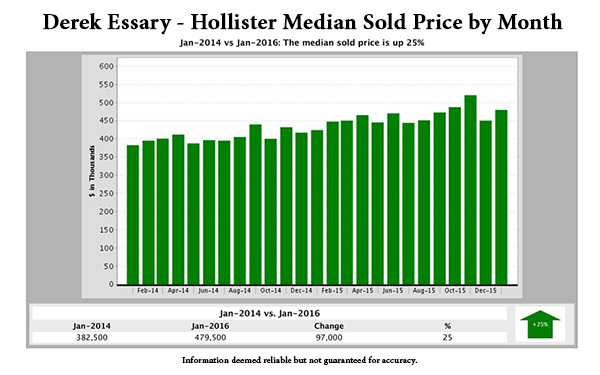 Median home sales price by month in Hollister