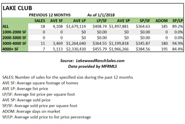 Lake Club Home Sales Stats