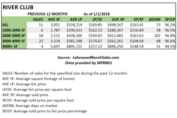 River Club Home Sales Stats