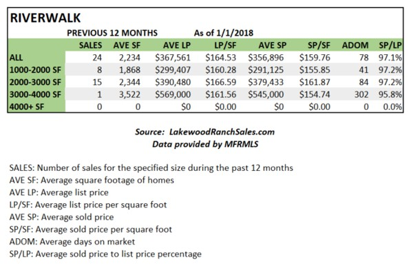 Riverwalk Home Sales Stats