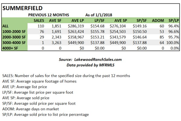 Summerfield Home Sales Stats