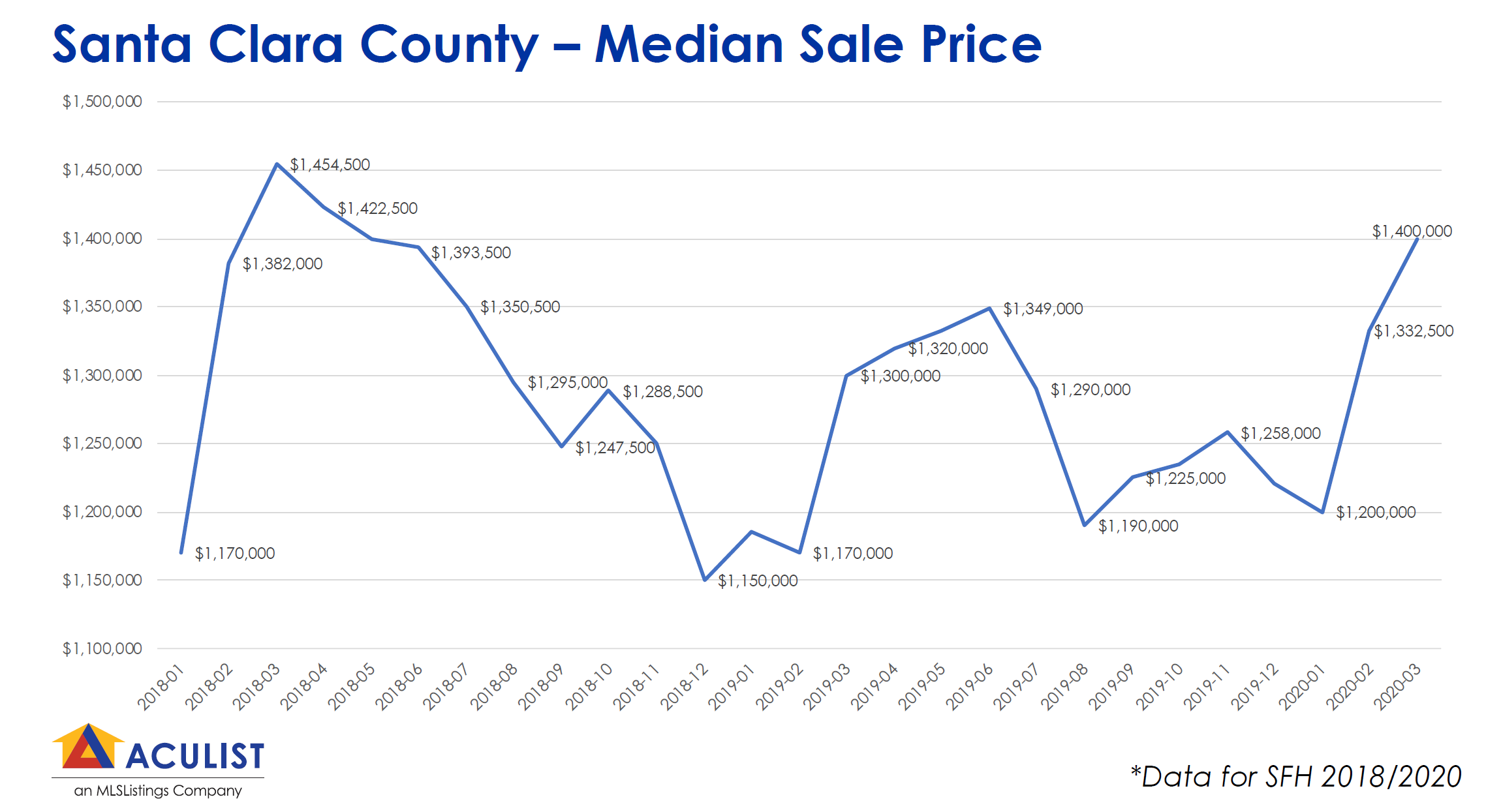 median_sales_price_trend