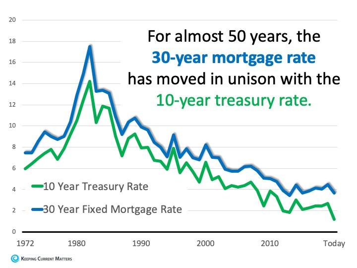 10 yr treasury