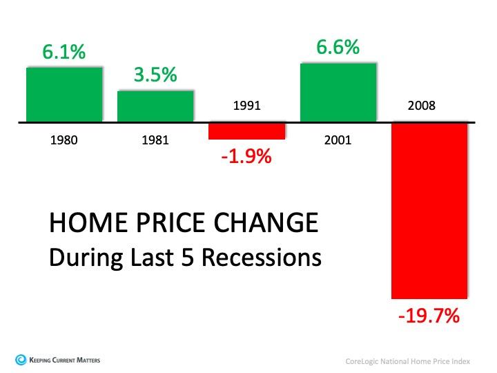 recession trending