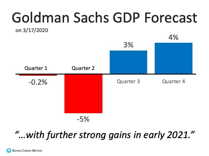 recession estimate